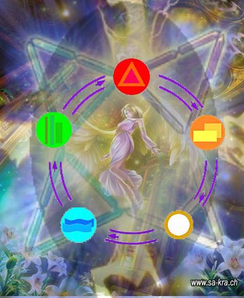 Elementalët Magjia2